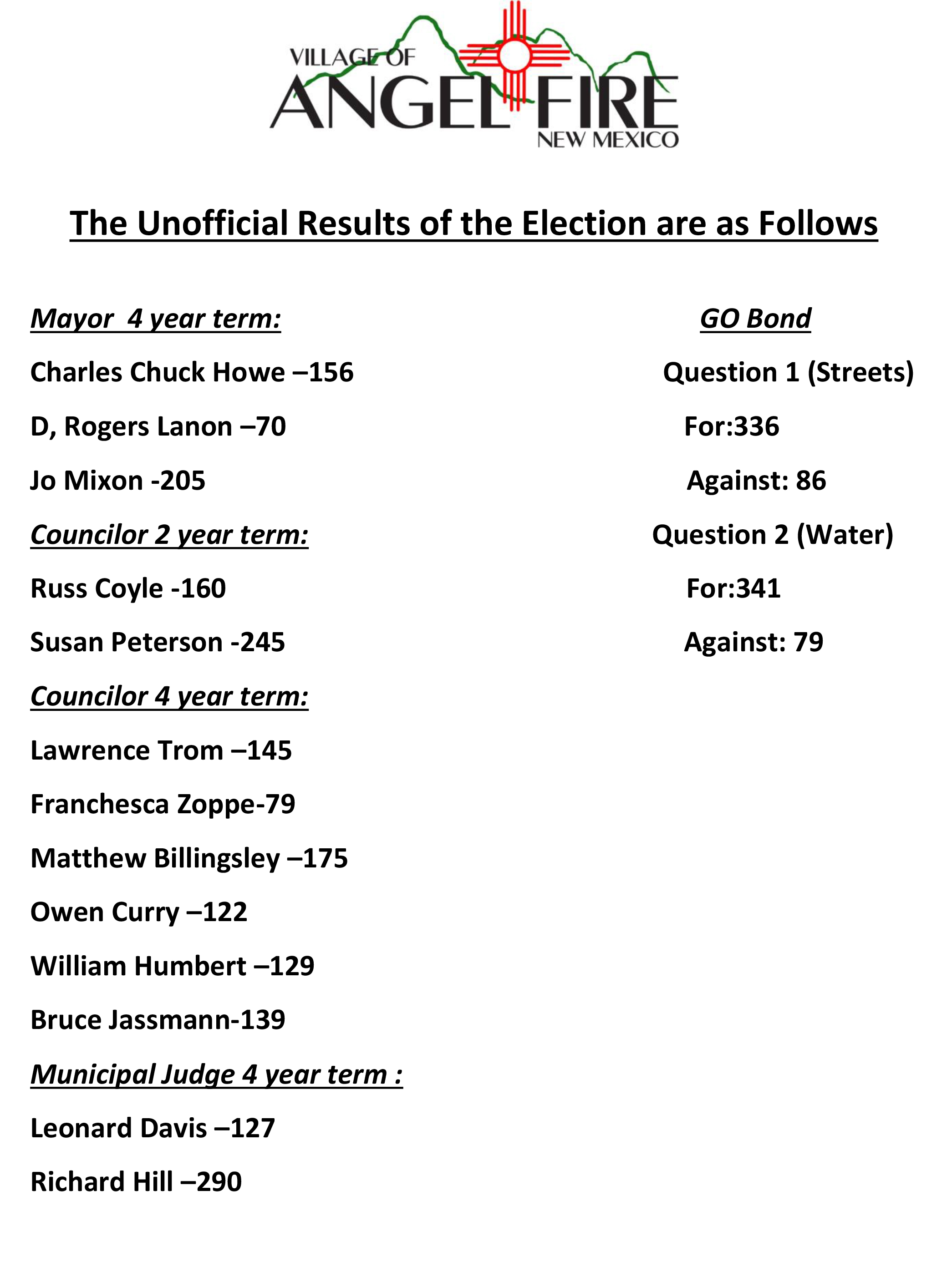 The Unofficial Results